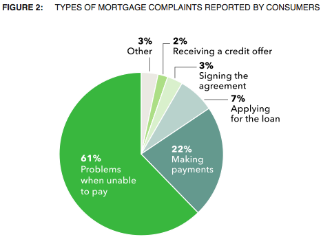 consumer reviews of mortgage companies