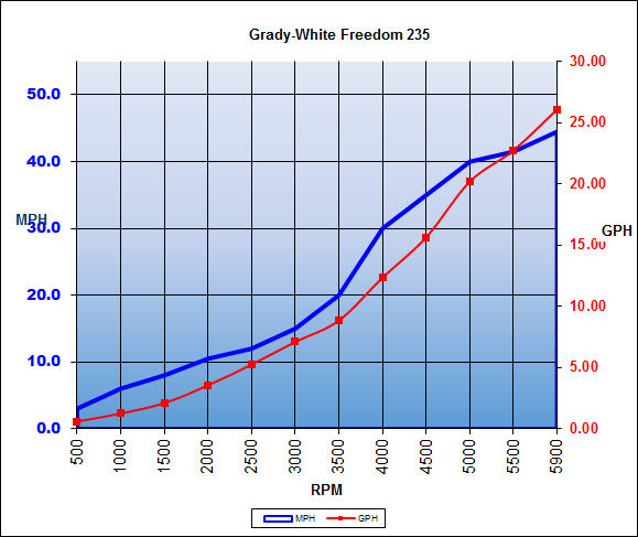 grady white freedom 205 review