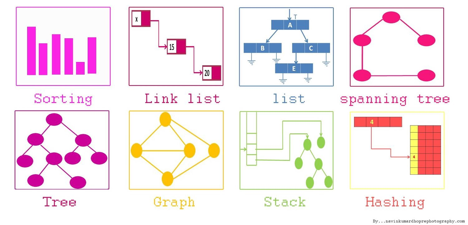 data structures and algorithms in python review